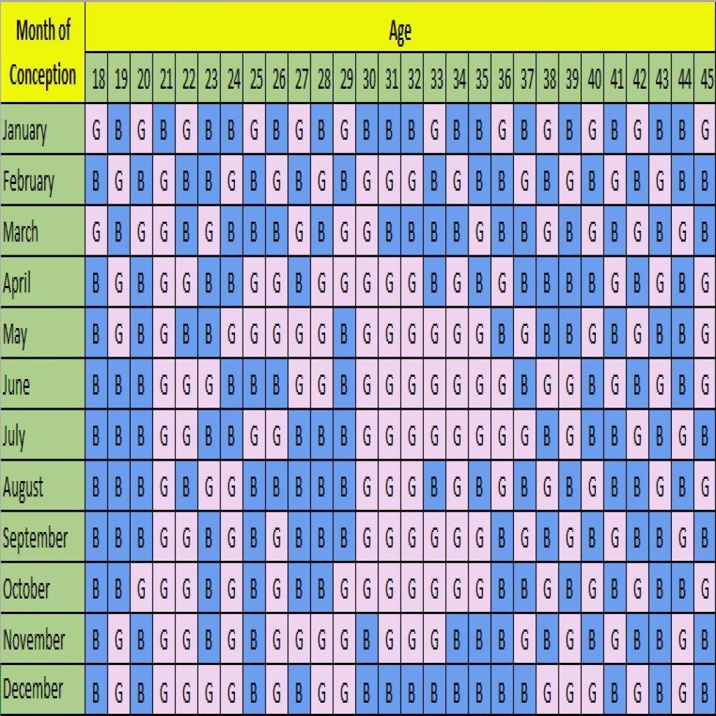 Boy Or Girl Prediction Chart In 2020 | Baby Gender  Baby Gender Calculators