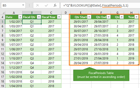 Excel Convert Dates To Fiscal Quarters And Years • My  Calender Last Financial Year