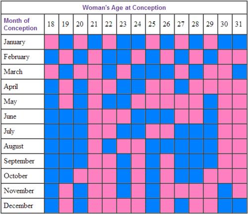 Predict Baby'S Gender | Peggy O'Mara  Baby Gender Calculators