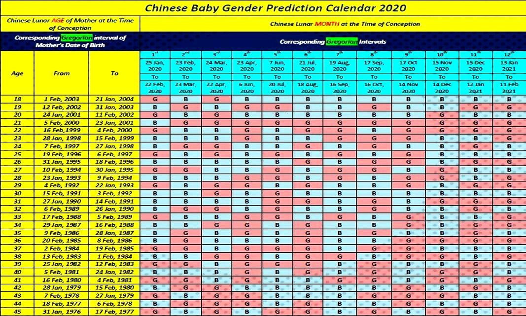 #Printable #Calendar #Chinese #Birth #2019 Printable  Gender Prediction Chart Printable