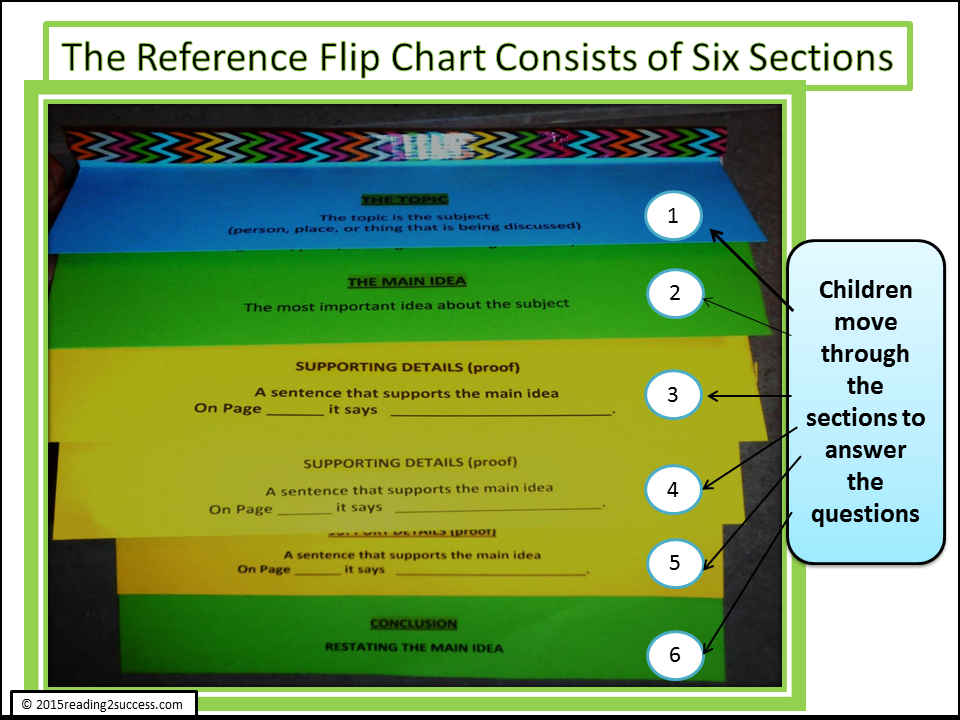 Reading2Success: A Reference Flip Chart For Non-Fiction Text  Flip Chart Template Free