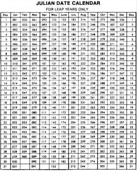 Todays Date In Julian Format | Printable Calendar Template  Julian Calendar Days